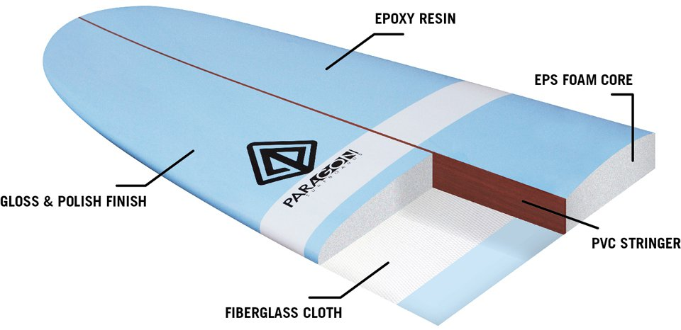 Poly vs Epoxy Boards: The Difference | Surf School